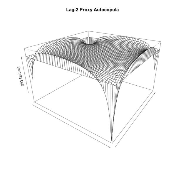 Lag-2 Proxy Autocopula